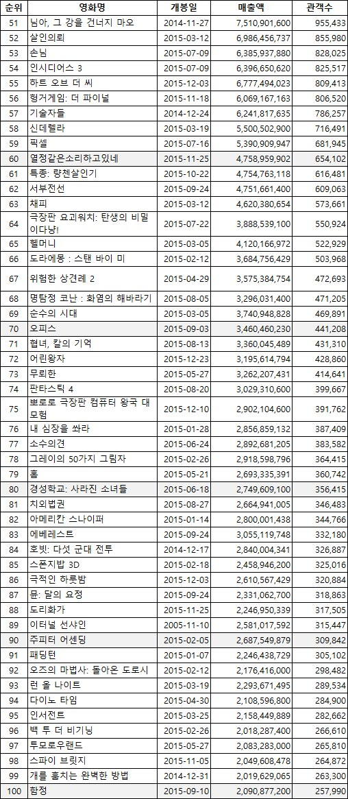 2015년 개봉 영화 흥행 순위 박스오피스 50위~100위