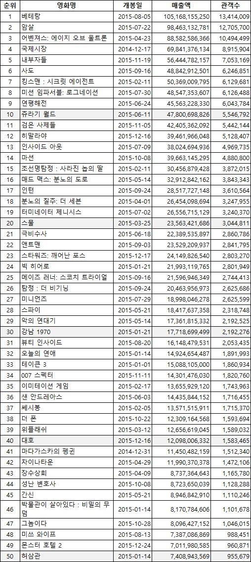 2015년 개봉 영화 순위 흥행 박스오피스 1위~50위