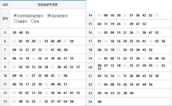 서울역 출발 열반열차 시간표