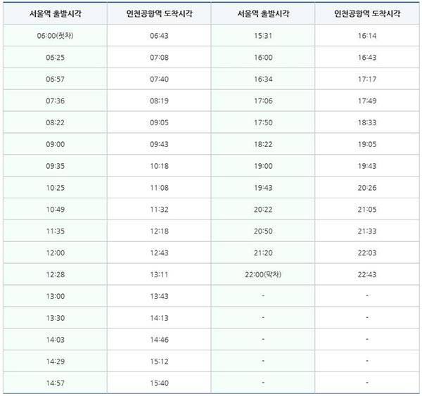 공항열차 시간표 - 서울역 출발 (직통)