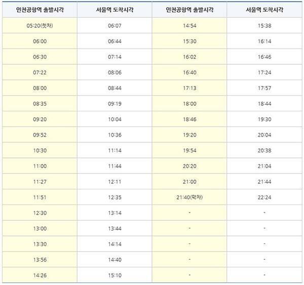 공항철도 시간표 - 인천공항출발 (직통