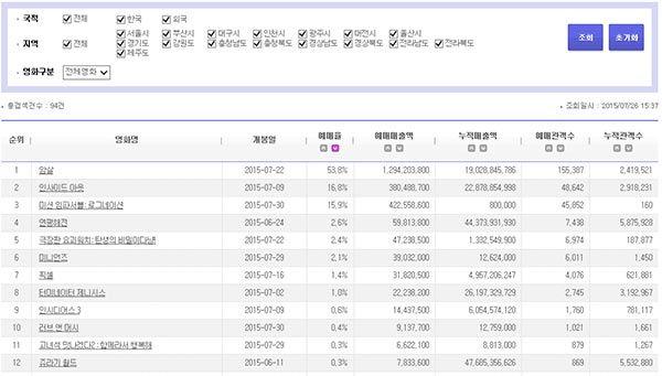 영화예매 실시간 순위 출처 - 영화진흥위원회에서 확인가능