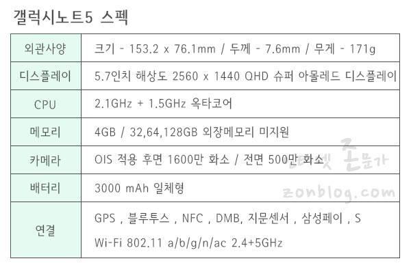 갤럭시노트5 스펙 (Galaxy note5)