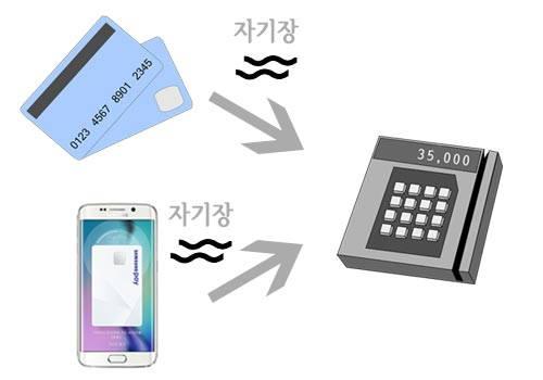 삼성페이 원리 samsung pay 삼성페이 원리 (MST+NFC) 와 사용법, 주의사항 samsung pay 2