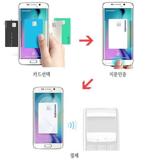삼성페이 사용법 삼성페이 원리 (MST+NFC) 와 사용법, 주의사항 samsung pay
